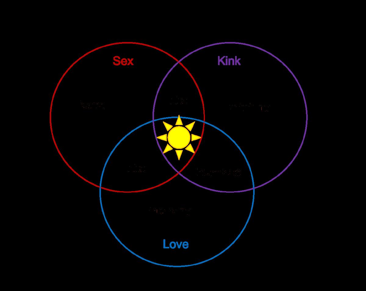 Venn diagram of love, sex and kink